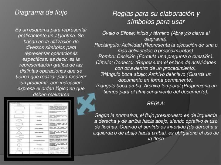 Diagrama de flujo                            Reglas para su elaboración y                                                 ...