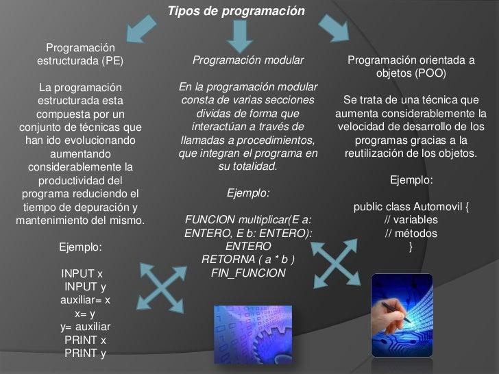 Tipos de programación    Programación   estructurada (PE)          Programación modular          Programación orientada a ...