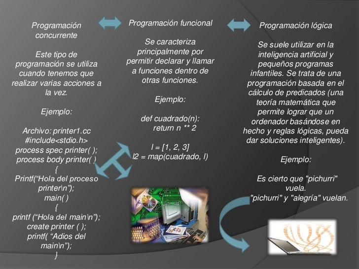 Programación             Programación funcional           Programación lógica      concurrente                            ...