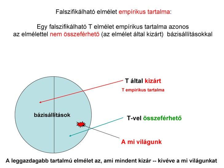 Falszifikálható elmélet empírikus tartalma:          Egy falszifikálható T elmélet empírikus tartalma azonos  az elmélette...