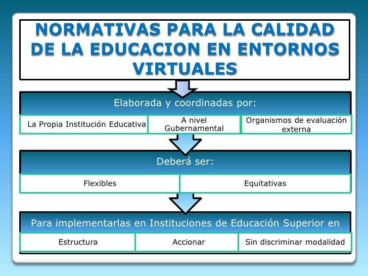 NORMATIVAS PARA LA CALIDAD DE LA EDUCACION EN ENTORNOSVIRTUALES<br />Organismos de evaluación externa<br />Sin discriminar...