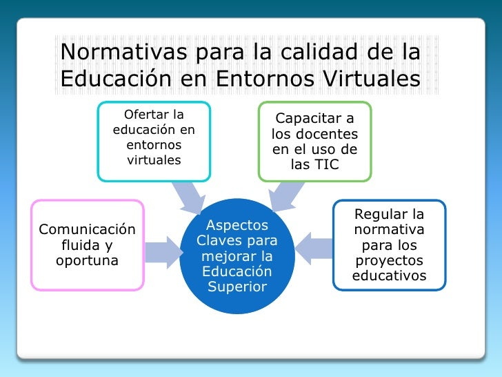 Normativas para la calidad de la Educación en Entornos Virtuales<br />Ofertar la educación en entornos virtuales<br />
