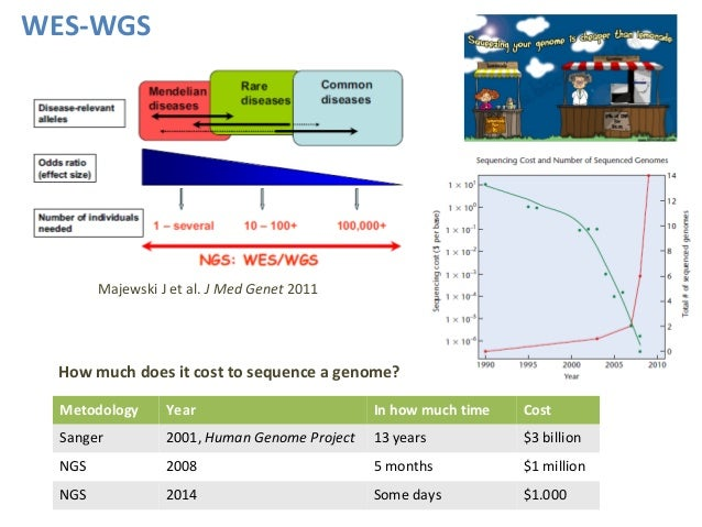 how much does it cost to sequence human genome