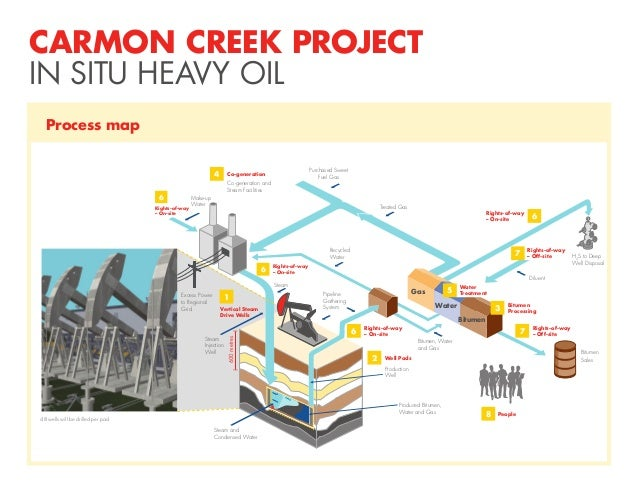 CARMON CREEK PROJECT IN SITU HEAVY OIL Process map 4  Purchased Sweet Fuel Gas  Co-generation  Co-generation and Steam Fac...