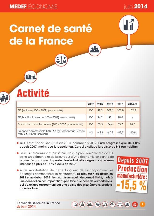 MEDEF ÉCONOMIE juin 2014 1Carnet de santé de la France de juin 2014 ◆ LePIB s'est accru de 0,3 % en 2013, comme en 2012. I...