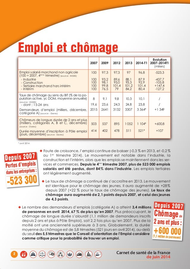 Carnet de santé de la France de juin 2014 2 * avril 2014 ◆ Faute de croissance, l'emploi continue de baisser (-0,3 % en 20...