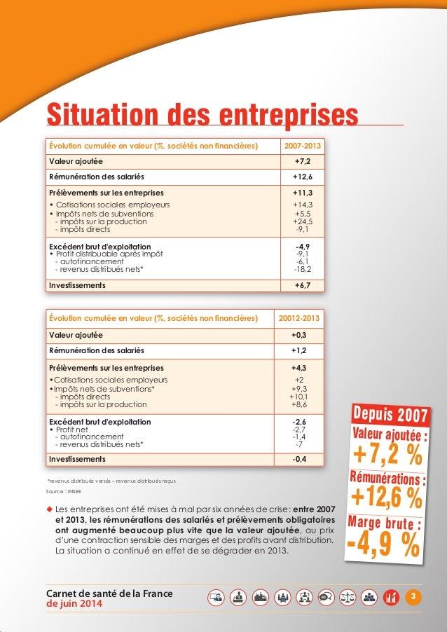 3Carnet de santé de la France de juin 2014 *revenus distribués versés – revenus distribués reçus Source : INSEE ◆ Les entr...