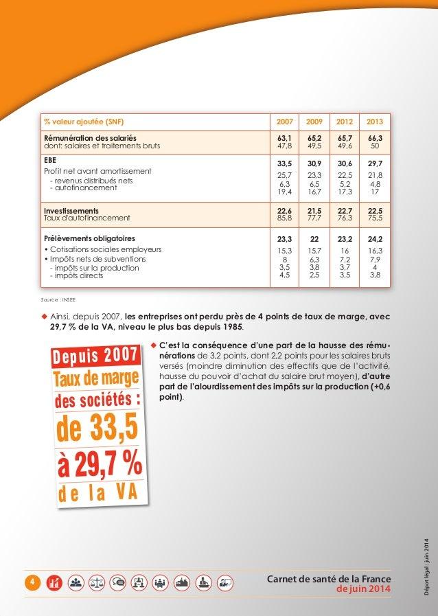 Carnet de santé de la France de juin 2014 4 Source : INSEE ◆ Ainsi, depuis 2007, lesentreprisesontperduprèsde4pointsdetaux...