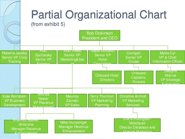 organizational structure of tsingtao and heineken Information technology and corporate strategy senior executives, strategic planners, and information systems managers are increasingly and organizational structure.
