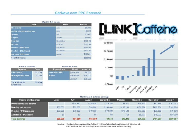 CarNova.com PPC Forecast                   _               Monthly Net Income    Income Type        Details               ...