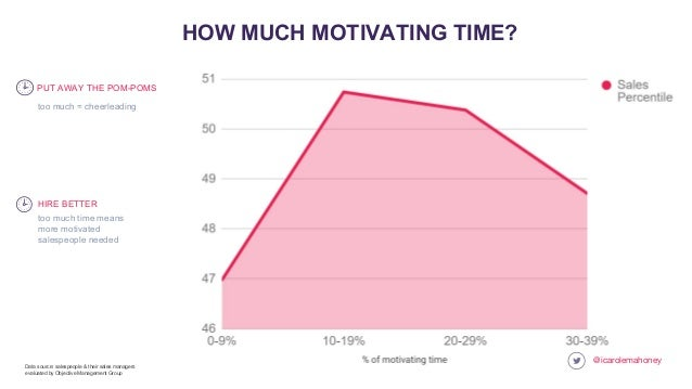 @icarolemahoney HOW MUCH MOTIVATING TIME? too much time means more motivated salespeople needed HIRE BETTER Data source: s...