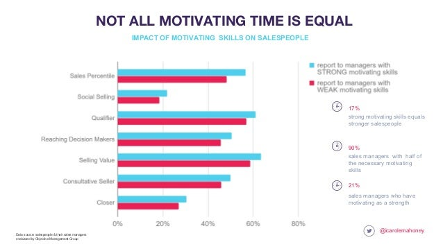 @icarolemahoney NOT ALL MOTIVATING TIME IS EQUAL sales managers who have motivating as a strength 21% sales managers with ...