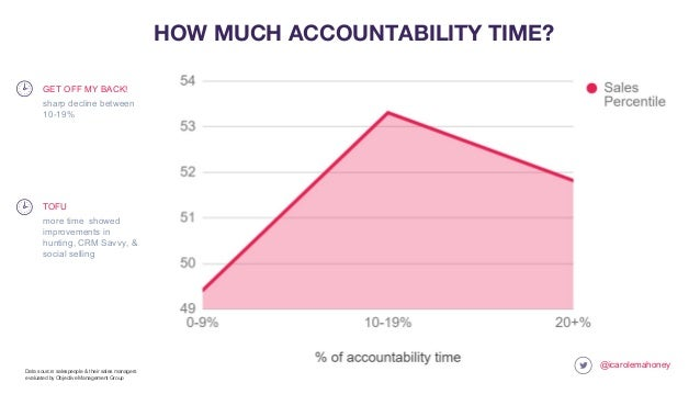 @icarolemahoney HOW MUCH ACCOUNTABILITY TIME? more time showed improvements in hunting, CRM Savvy, & social selling TOFU D...