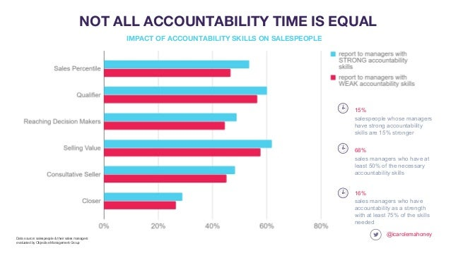 @icarolemahoney NOT ALL ACCOUNTABILITY TIME IS EQUAL sales managers who have accountability as a strength with at least 75...