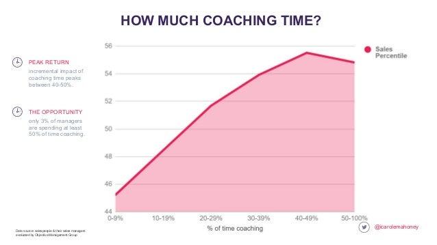 @icarolemahoney HOW MUCH COACHING TIME? incremental impact of coaching time peaks between 40-50%. PEAK RETURN Data source:...