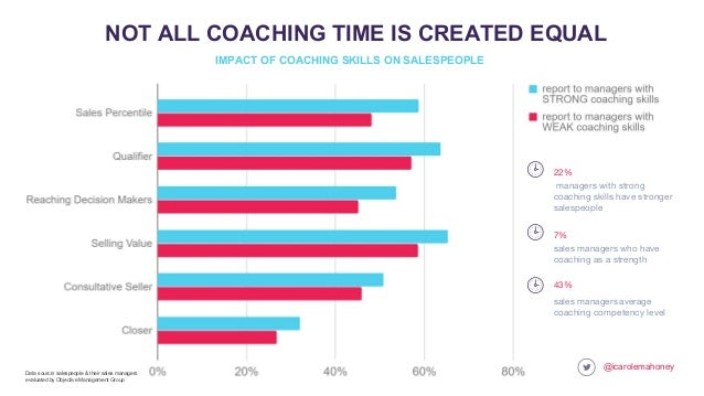 @icarolemahoney NOT ALL COACHING TIME IS CREATED EQUAL sales managers average coaching competency level 43% sales managers...