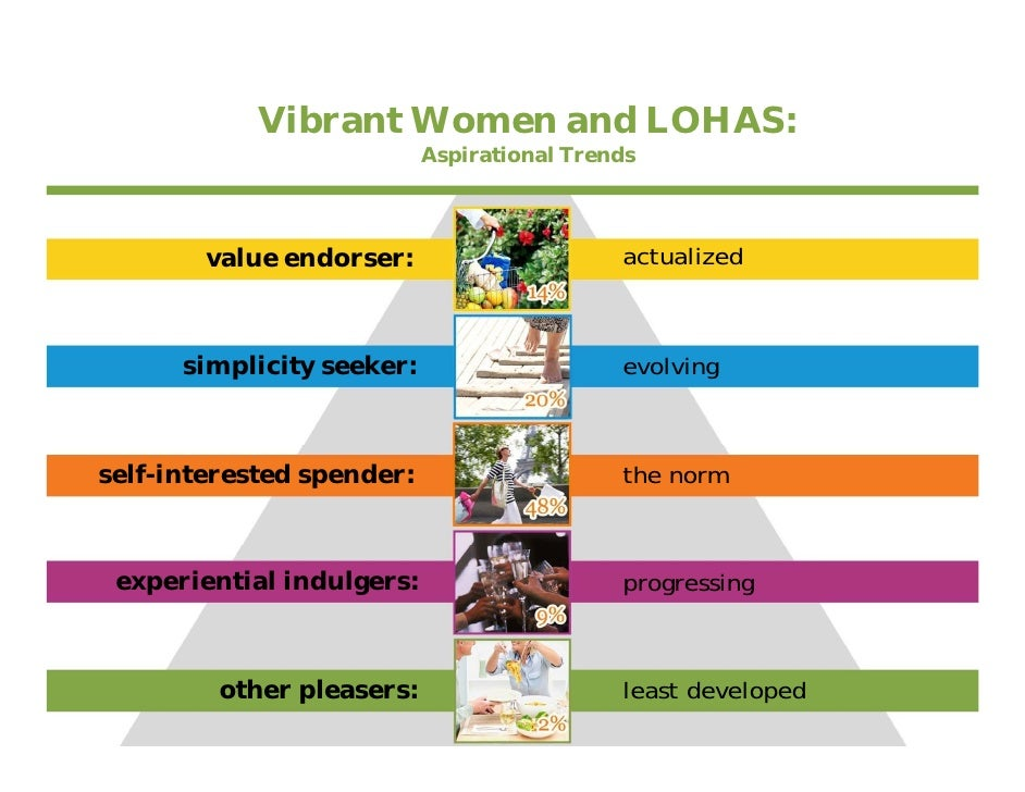 Vibrant Women and LOHAS:                            Aspirational Trends             value endorser:                     ac...