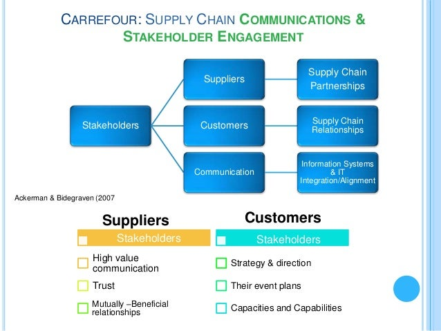 carrefour stakeholder mapping Carrefour: executive summary strategy mapping as  stakeholder  engagement stakeholders suppliers supply chain.