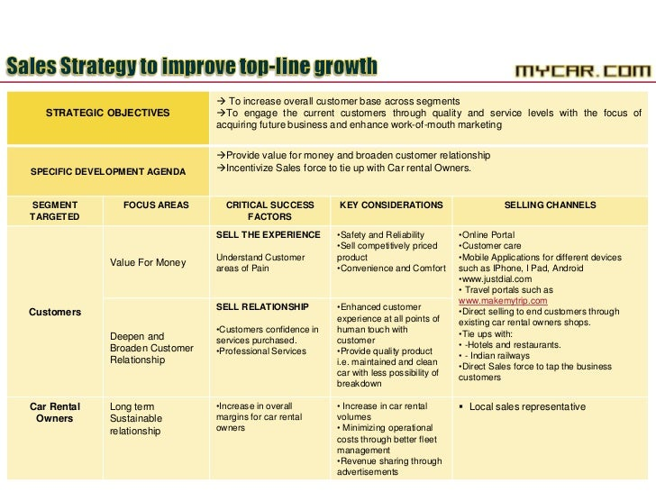 car rental business plan ppt