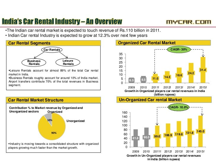 Car Rental Industry Report