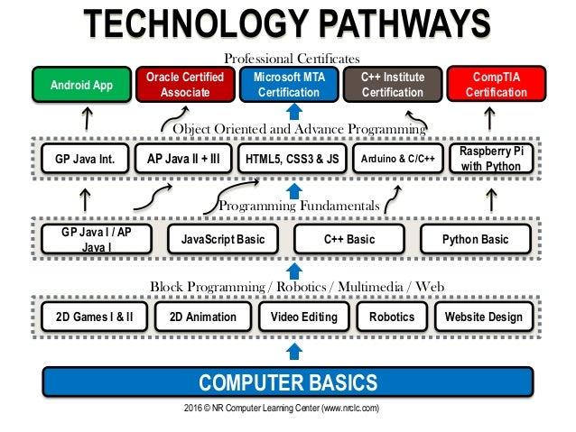 TECHNOLOGY PATHWAYS Android App GP Java I / AP Java I Arduino & C/C++HTML5, CSS3 & JSGP Java Int. JavaScript Basic C++ Bas...