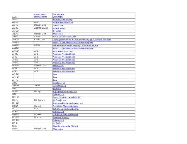 Carrier name     Carrier namePrefix   (Abbreviation)   (Full length)AAAU                      Asia Container LeasingACLU  ...