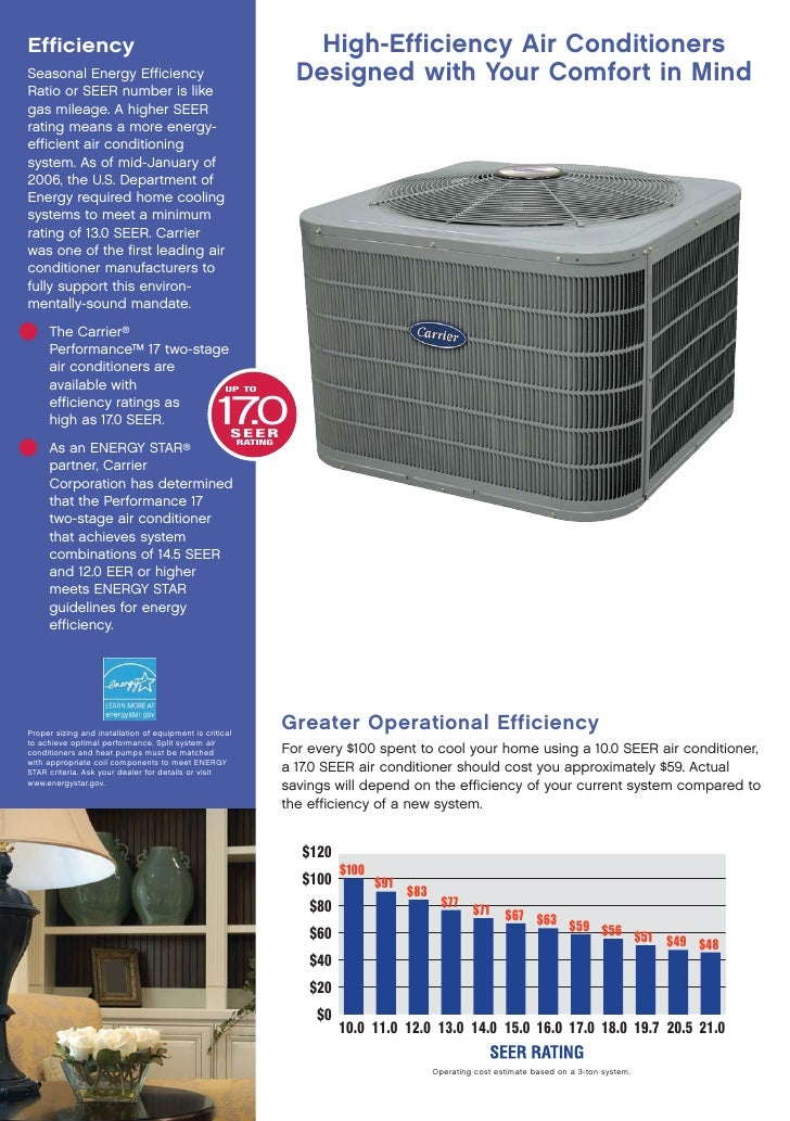 Carrier Performance 17 Air Conditioner