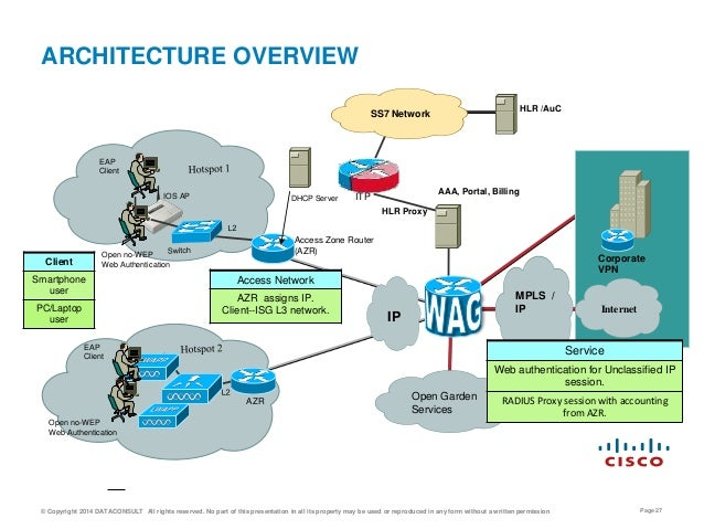 Wifi infrastructure diagram free vehicle wiring diagrams carrier wifi architectures rh slideshare net how does wi fi work how does wi fi work ccuart Image collections