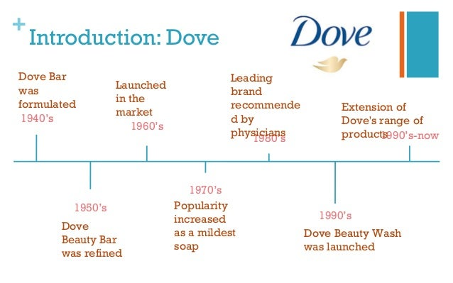 market analysis of dove soap Essays - largest database of quality sample essays and research papers on market analysis of dove soap.