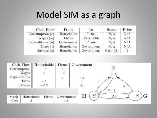 The Roads Not Taken: Graph Theory and Macroeconomic Regimes