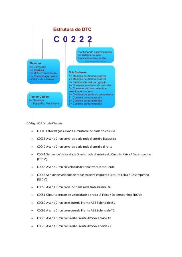 CódigosOBD-IIde Chassis  C0000 InformaçõesAvariaCircuitovelocidade doveículo  C0035 AvariaCircuitovelocidade rodadiantei...