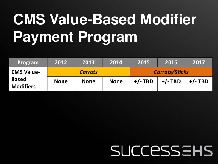 CMS Incentives And Penalties