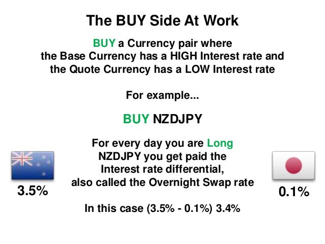 Forex carry trade strategy