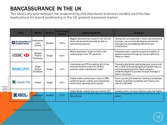 EUROPEAN BANCASSURANCE Europe has the highest bancassurance penetration in the world, with a share of distribution channel...