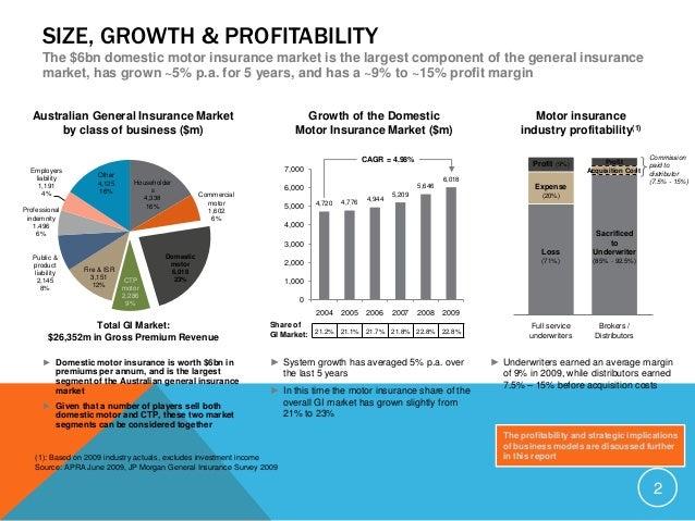 Australia insurance market dominated by household