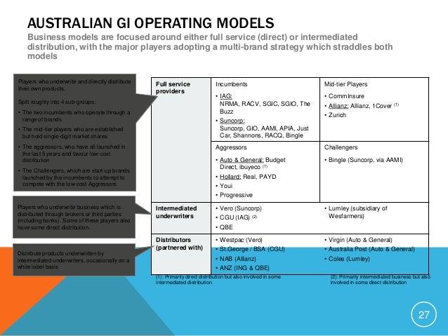Agreed Value Car Insurance Australia