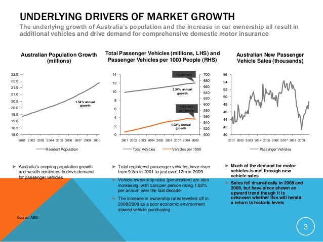 INDUSTRY TRENDS The hangover from the GFC, technological innovations, and new competitive pressures are expected to shape ...