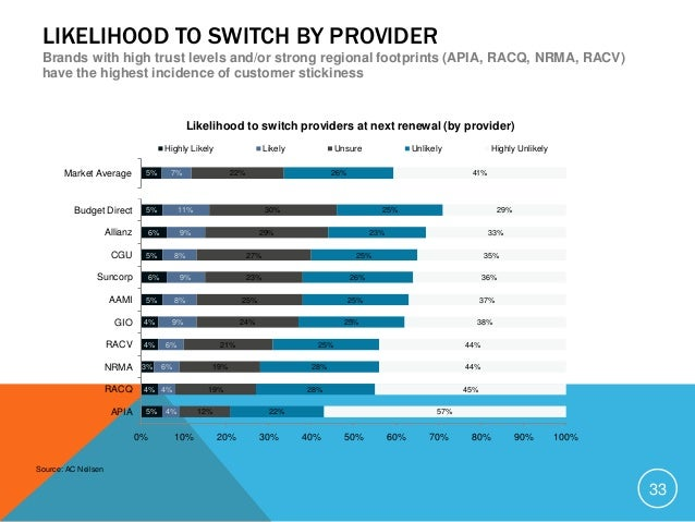 LIKELIHOOD TO SWITCH BY CHANNEL Customers who have used the internet as a purchase channel are a higher risk of switching,...