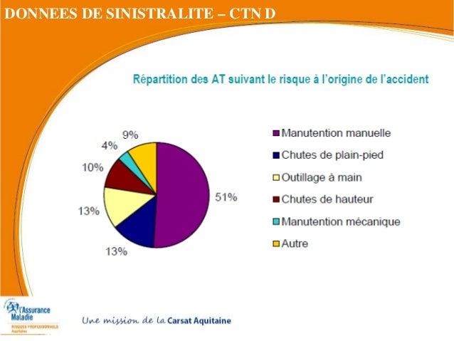 DONNEES DE SINISTRALITE – CTN D