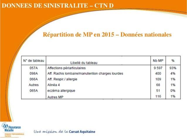 DONNEES DE SINISTRALITE – CTN D Répartition de MP en 2015 – Données nationales