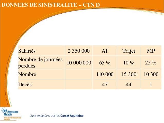 Salariés 2 350 000 AT Trajet MP Nombre de journées perdues 10 000 000 65 % 10 % 25 % Nombre 110 000 15 300 10 300 Décès 47...