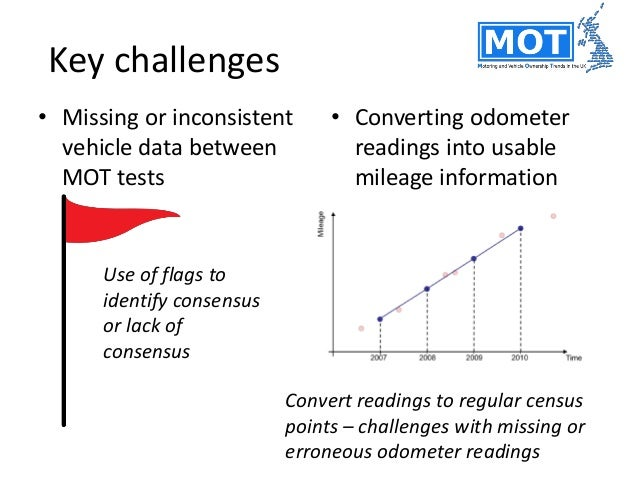Simplification processes • Focus on private vehicles to understand personal car ownership