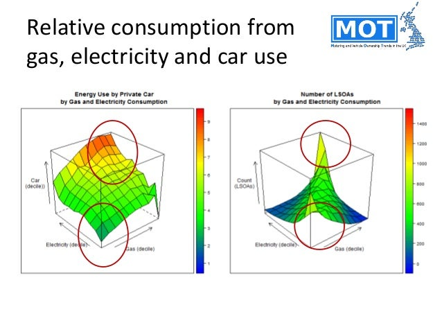Total energy use more dependent on average mileages than types of vehicles owned Link to average car use  R2 = 0.77 Link ...