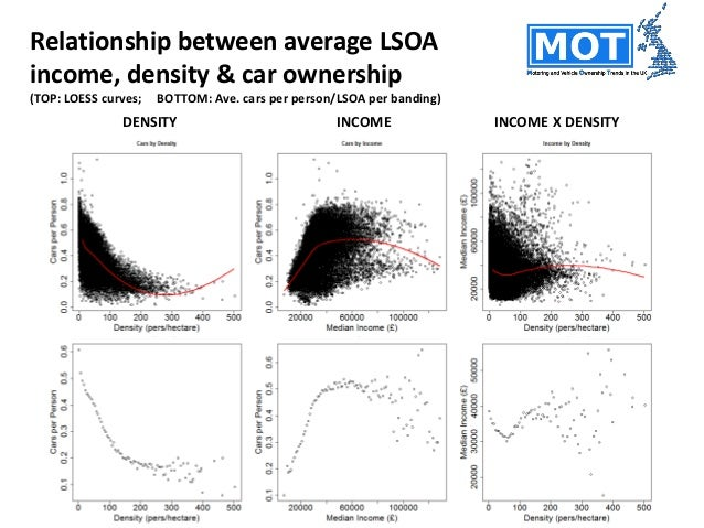 Variation at the vehicle-level • Intra-areal mileage distributions are usually reasonably similar to each other. • Variati...