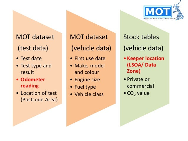 Types of vehicles • Work reported here focuses on Class 4/4A vehicles in private use in 2011 – closest match to Census dat...