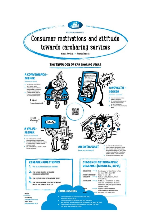 Consumer motivations and attitude towards carsharing services