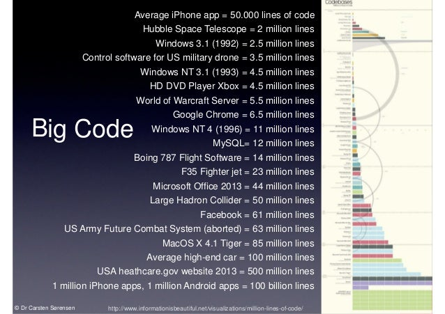 Image result for 4 billion lines of code