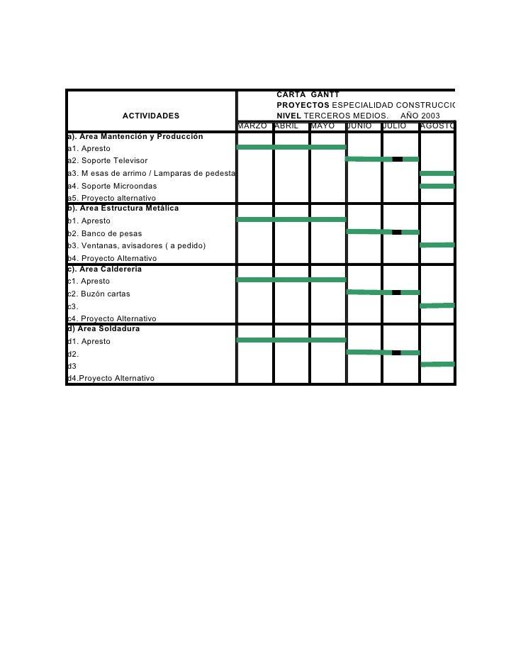 CARTA GANTT                                                PROYECTOS ESPECIALIDAD CONSTRUCCIONES METALICA             ACTI...