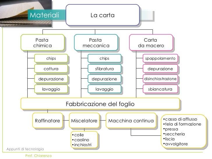 Materiali La carta Appunti di tecnologia   Prof. Chiarenza lavaggio depurazione chips cottura Pasta  chimica lavaggio depu...
