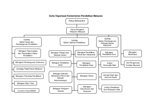Carta Organisasi Kpm